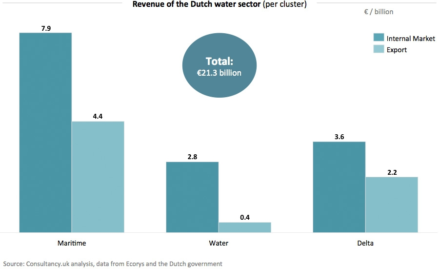 Revenue of the Dutch water sector - per cluster