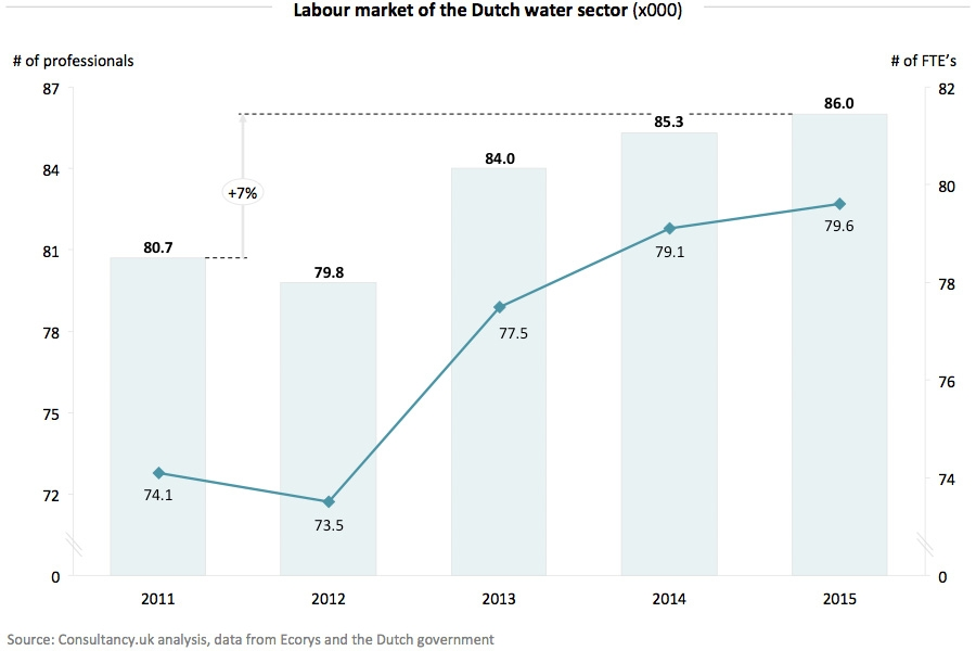 Labour market of the Dutch water sector