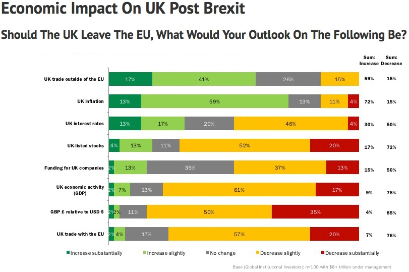 Economic impact on UK post Brexit