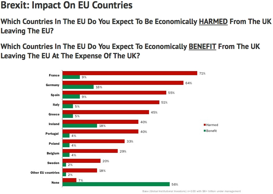 Brexit impact on EU countries
