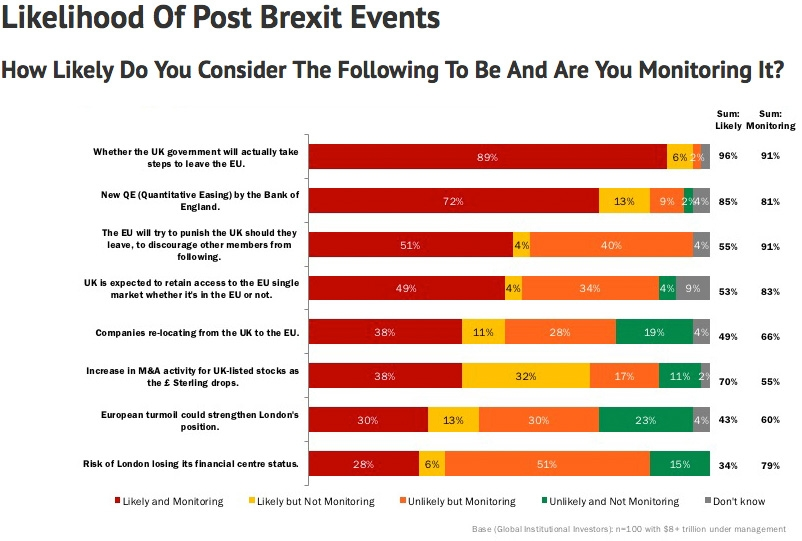 Likelihood of Post Brexit Events