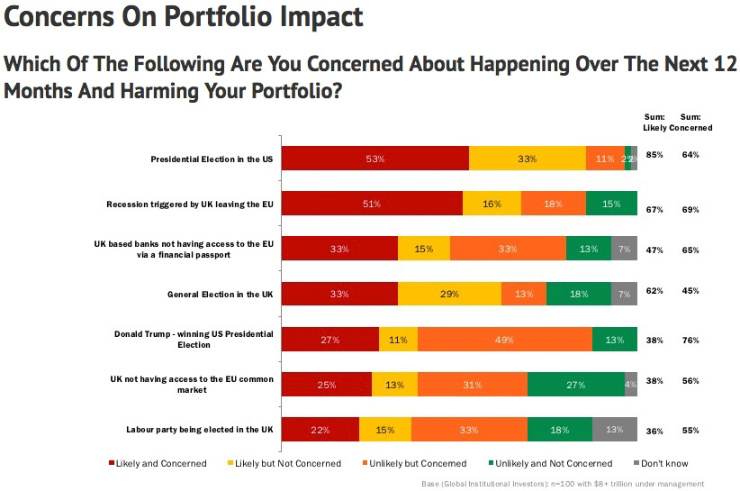 Effects on portfolio over next 12 month