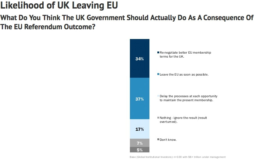 Likelihood of UK leaving EU