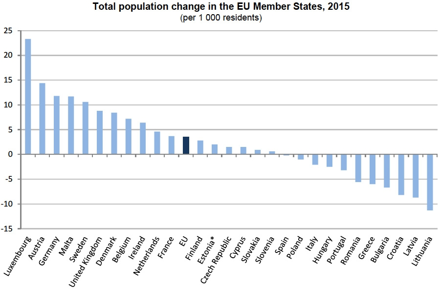 Total population change in the EU member states 2015