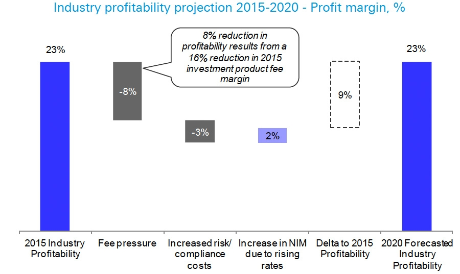 Industry profitability projection 2015-2020