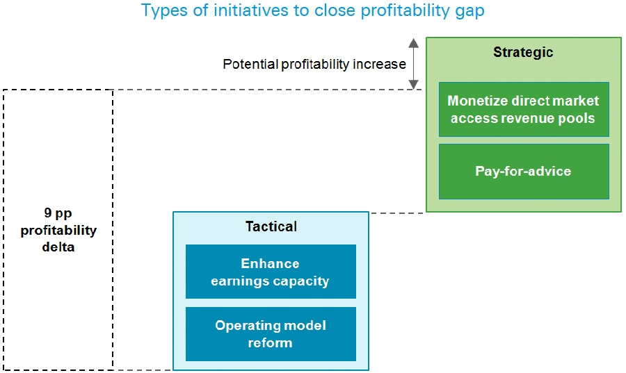 Types of initiatives to close profitability gap