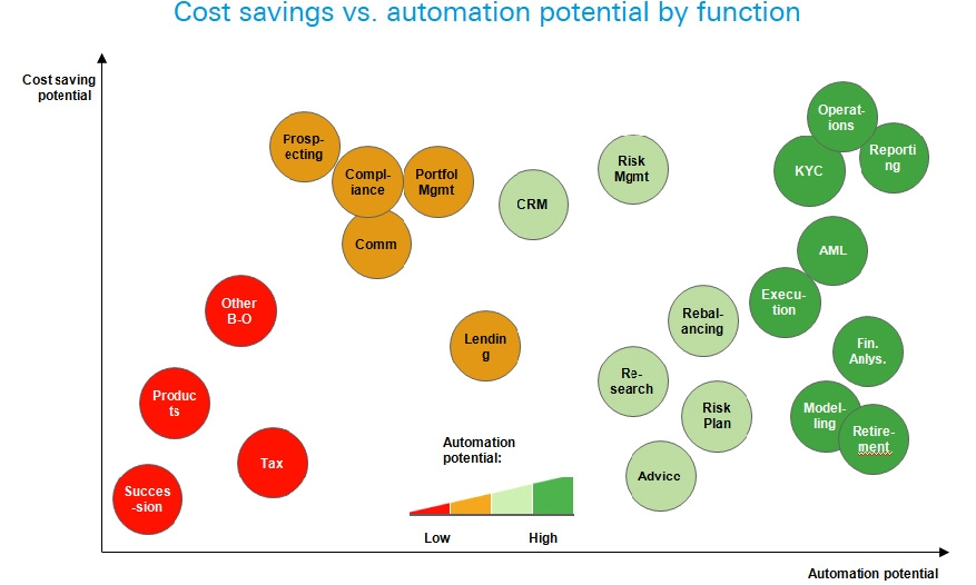 Cost savings vs. automation potential by function