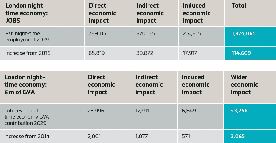 Employment and economic impact of night-time economy by 2029