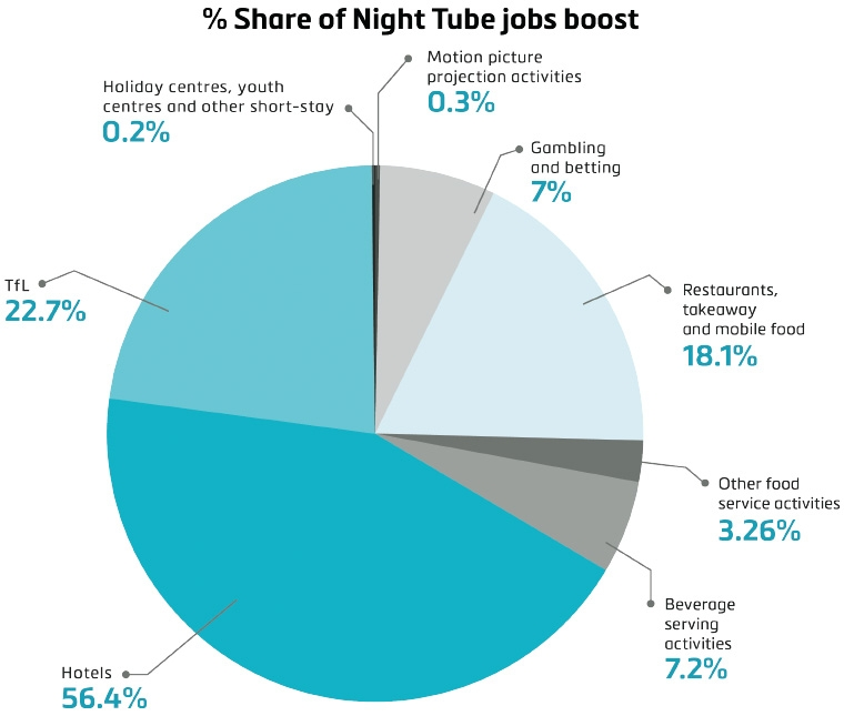 Jobs boost from Night Tube