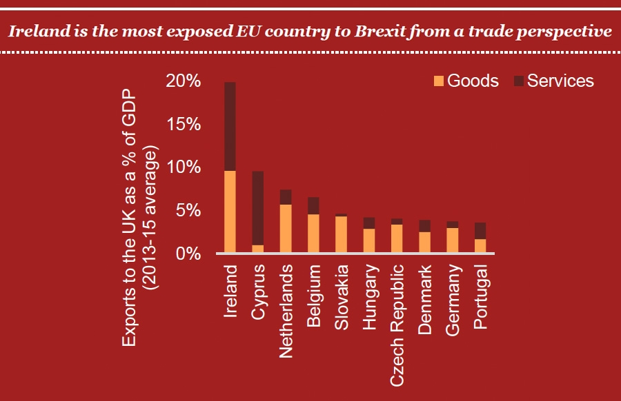Ireland is the most exposed EU country to Brexit from a trade perspective