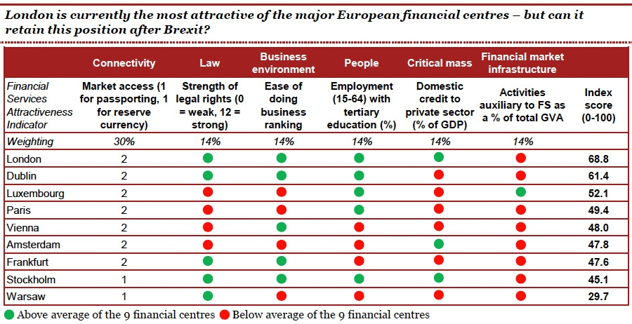 Will London remain the most attractive of the major European financial centres