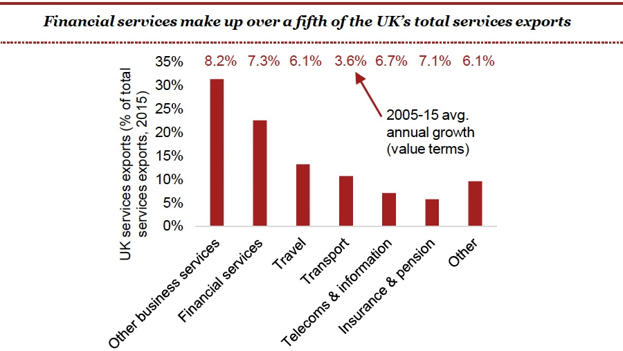 Financial services make up over a fifth of the UKs total services exports
