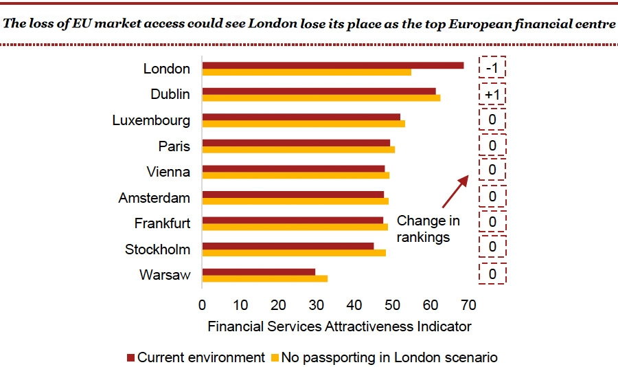 The loss of the EU market access could see London lose its place as the top European financial centre