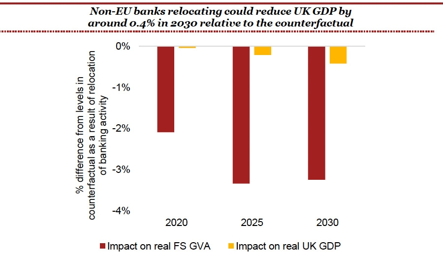 Non-EU banks relocating could reduce UK GDP by around 0.4 percent in 2030 relative to the counterfactual