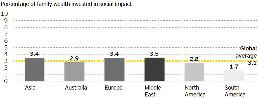 Investment in social impact by region