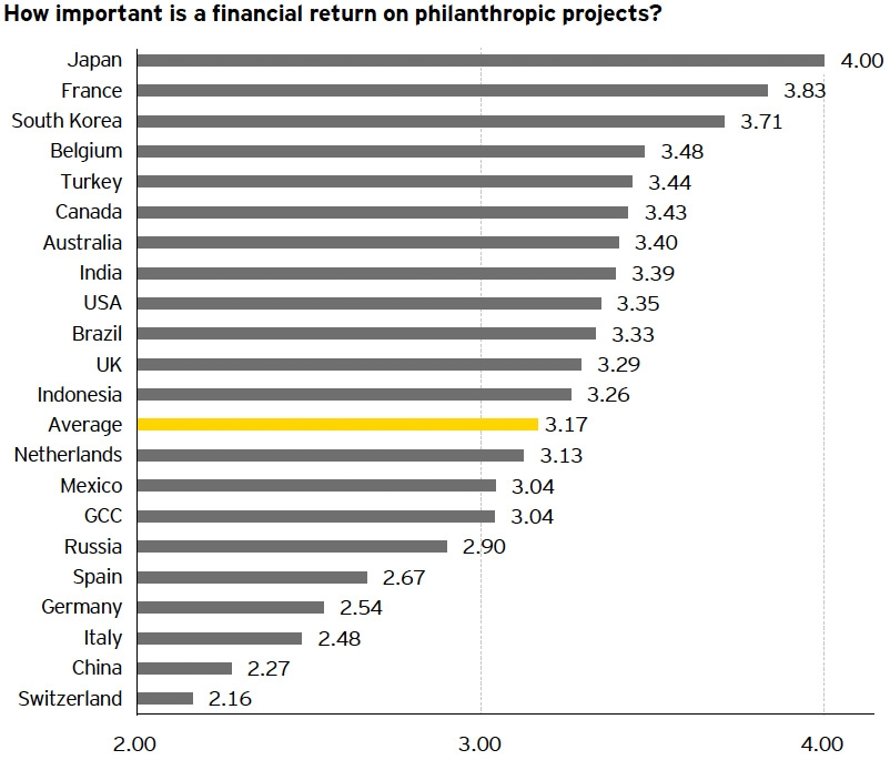 How important is financial return on philanthropic projects