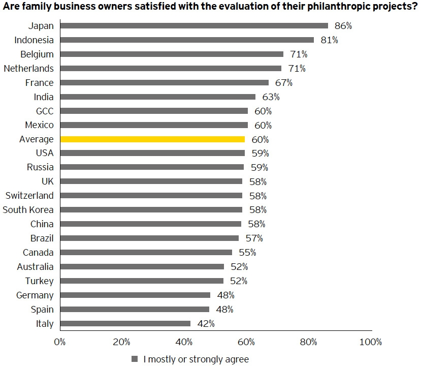 Are family business owners satisfied with the evaluation of their philanthropic projects