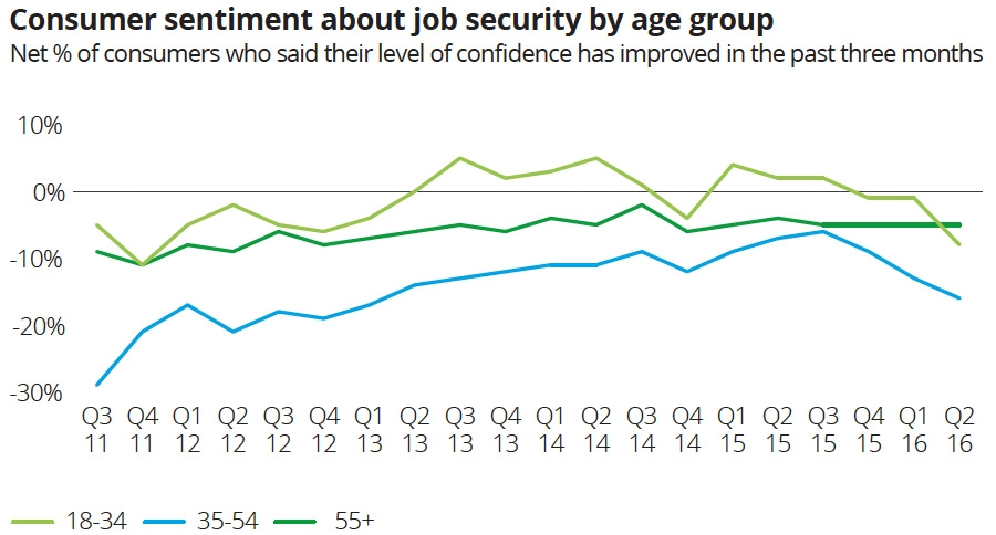 Consumer sentiment about job security by age group