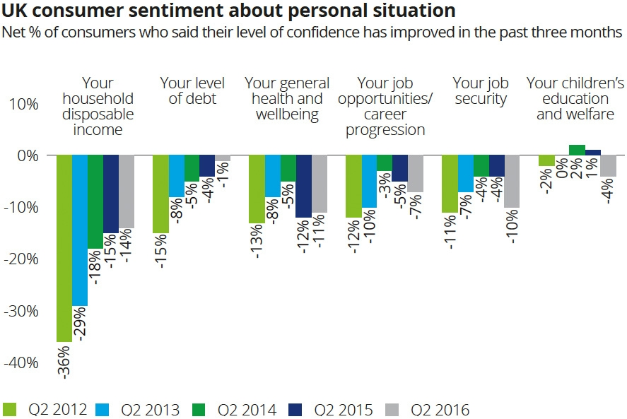 Consumer sentiment about personal situation