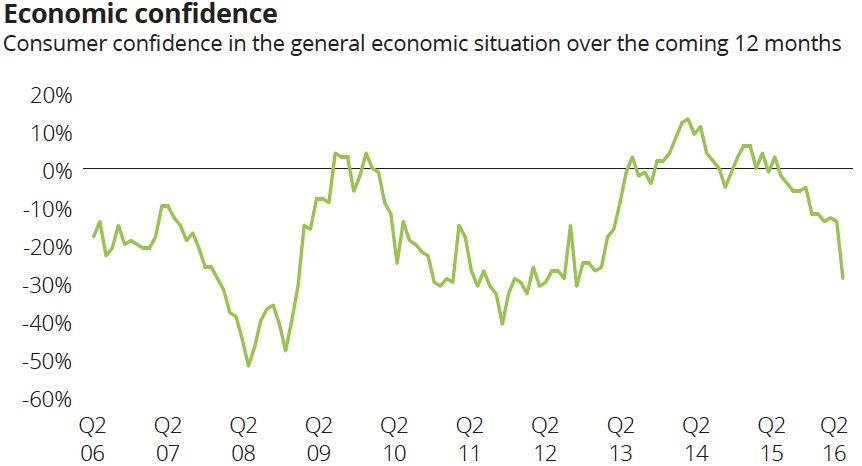 UK economic confidence