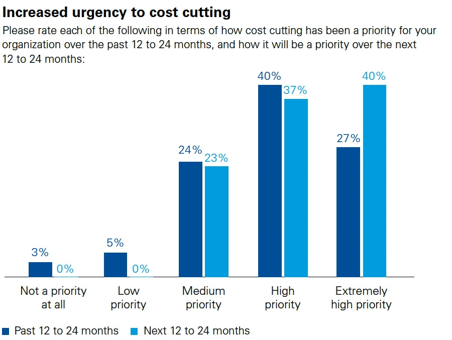 Increased urgency to cost cutting