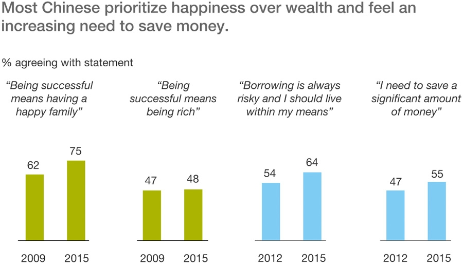 Happiness trumps wealth