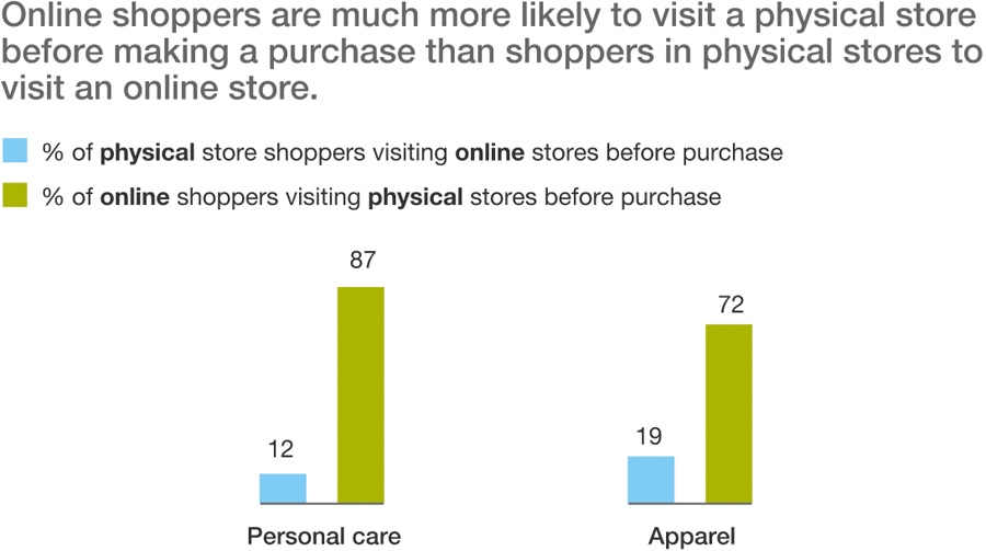 Online shoppers visiting physical stores