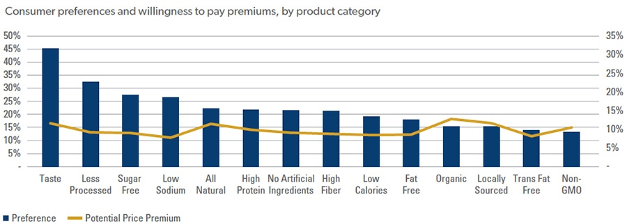 Consumer preferences and willingness to pay premiums, by product category