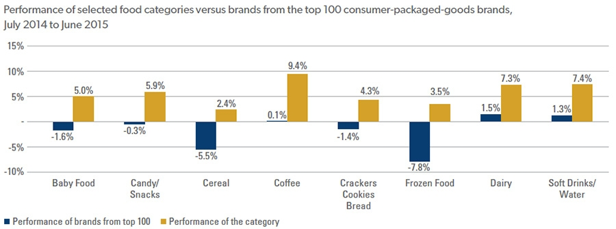Performance of selected food categories versus brands from the top 100 consumer-packaged-goods brands, July 2014 to June 2015
