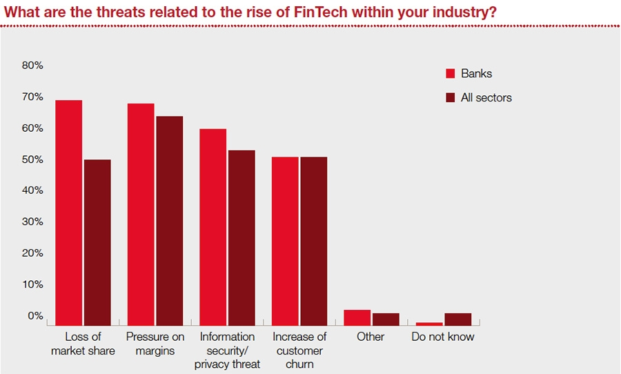 Threat to financial services from FinTech