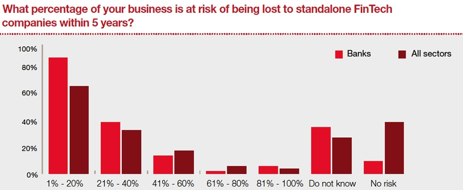 The percentage of incumbents' business at risk from FinTech