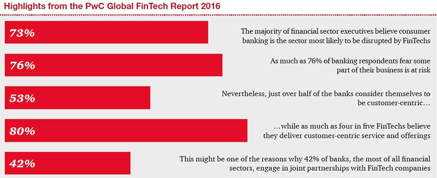 FinTech poses risks to incumbents