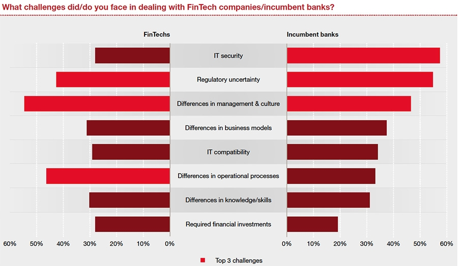 What challenges did/do you face in dealing with FinTech companies/incumbent banks