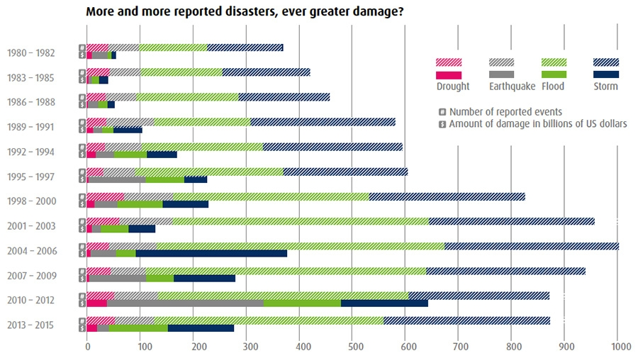 Natural disaster events and cost