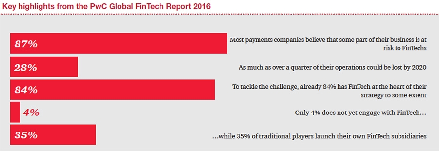 Highlight from the global FinTech report