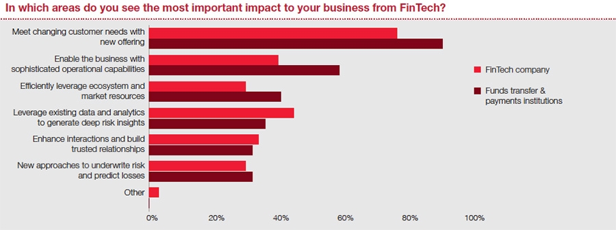 Areas most important to impact on business