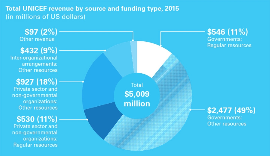 Total UNICEF revenue by source and funding type