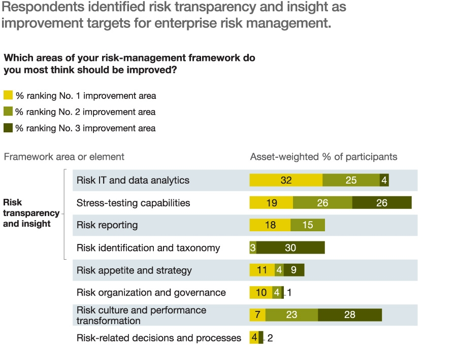 Risk transparency and insight top areas for improvement of ERM system