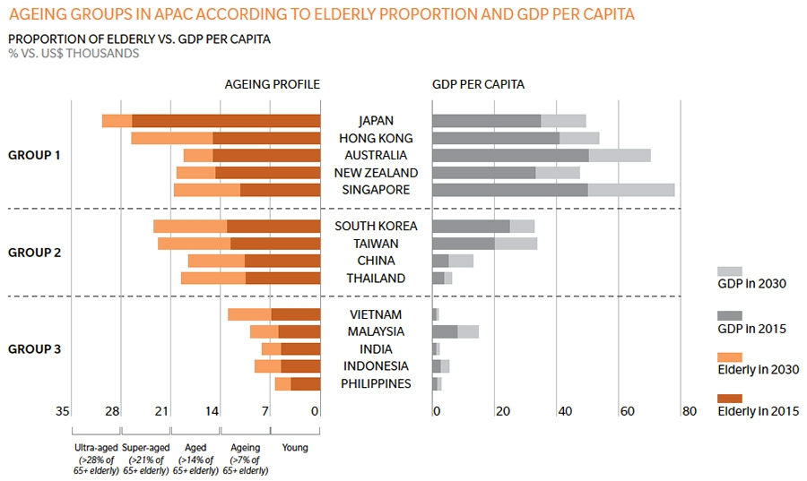 Ageing group in APAC according to elderly proportion