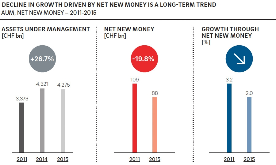 Decline in growth driven by net new money