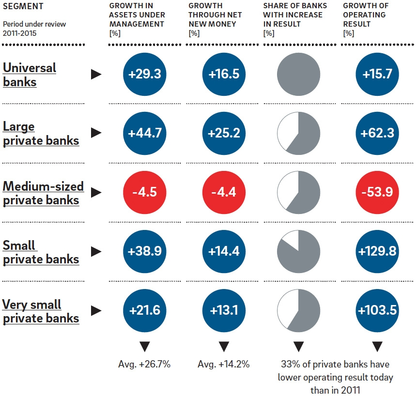 Changes in private banking income by institution size
