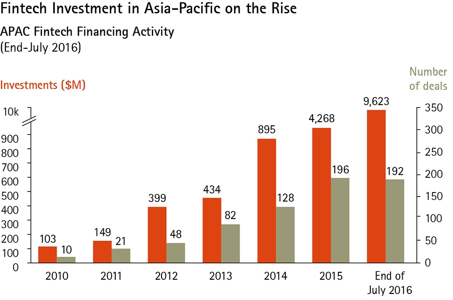 FinTech Investment in Asia-Pacific on the rise