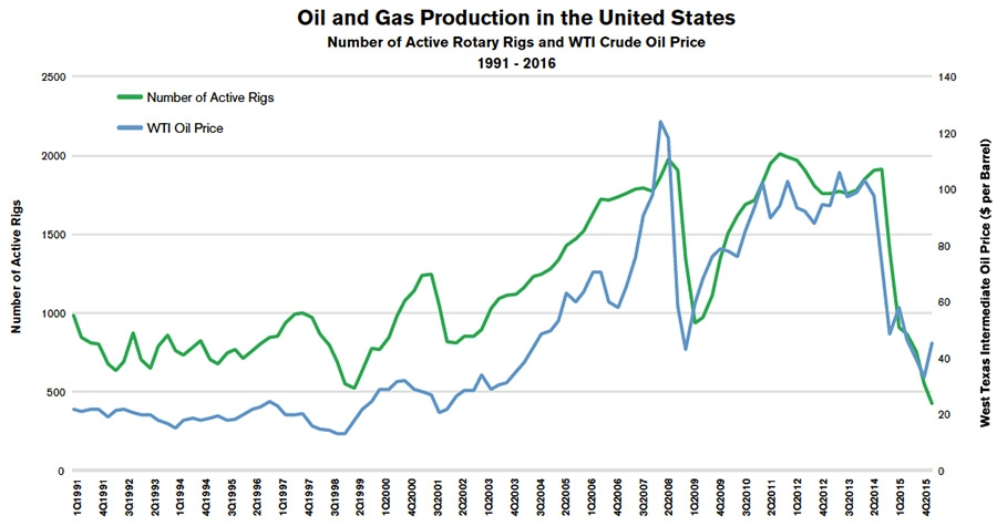 Number of active rotary rigs and WTI crude oil prices 1991 – 2016