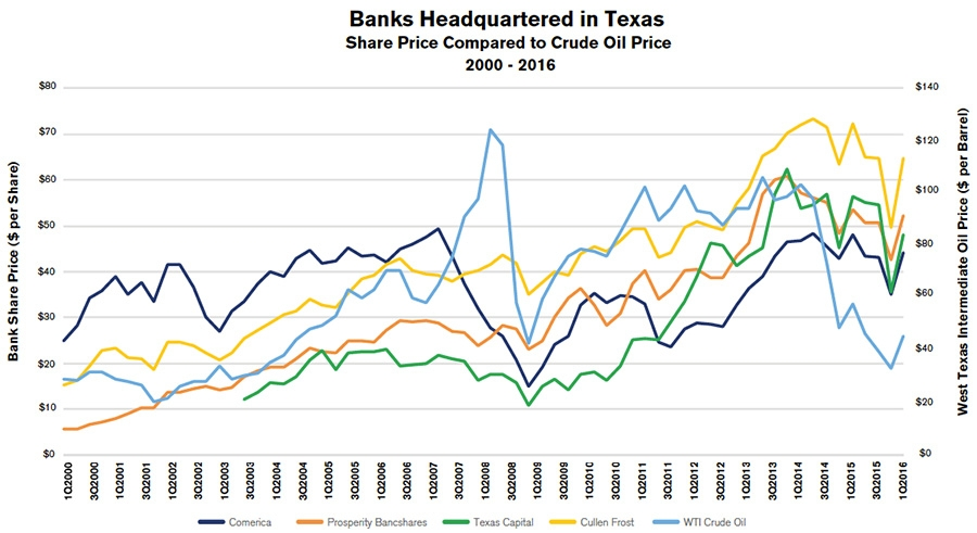 Banks headquartered in Texas