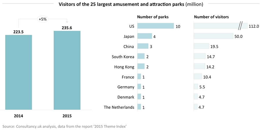 Visitors of the 25 largest attraction and amusement parks