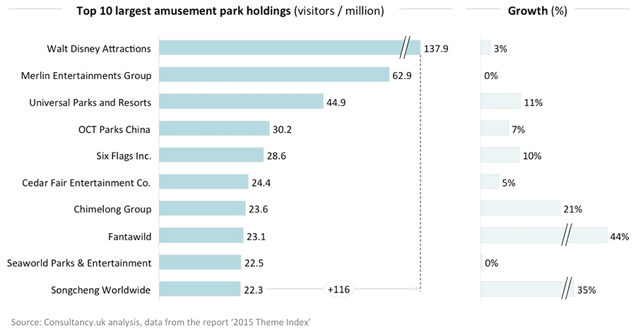 Top 10 largest attraction park companies