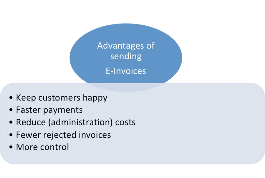 Advantages of sending E-Invoicing