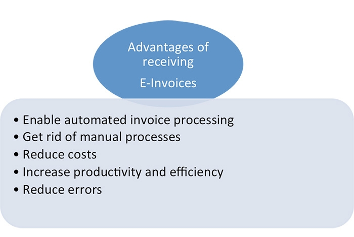 Advantages of receiving E-Invoices