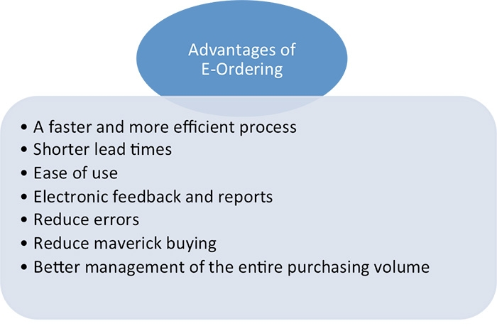 Advantages of E-Ordering