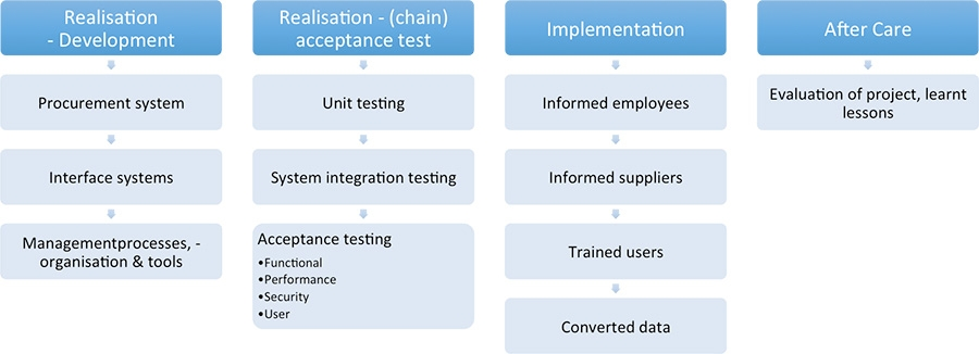 Latest phases of an e-Procurement implementation process
